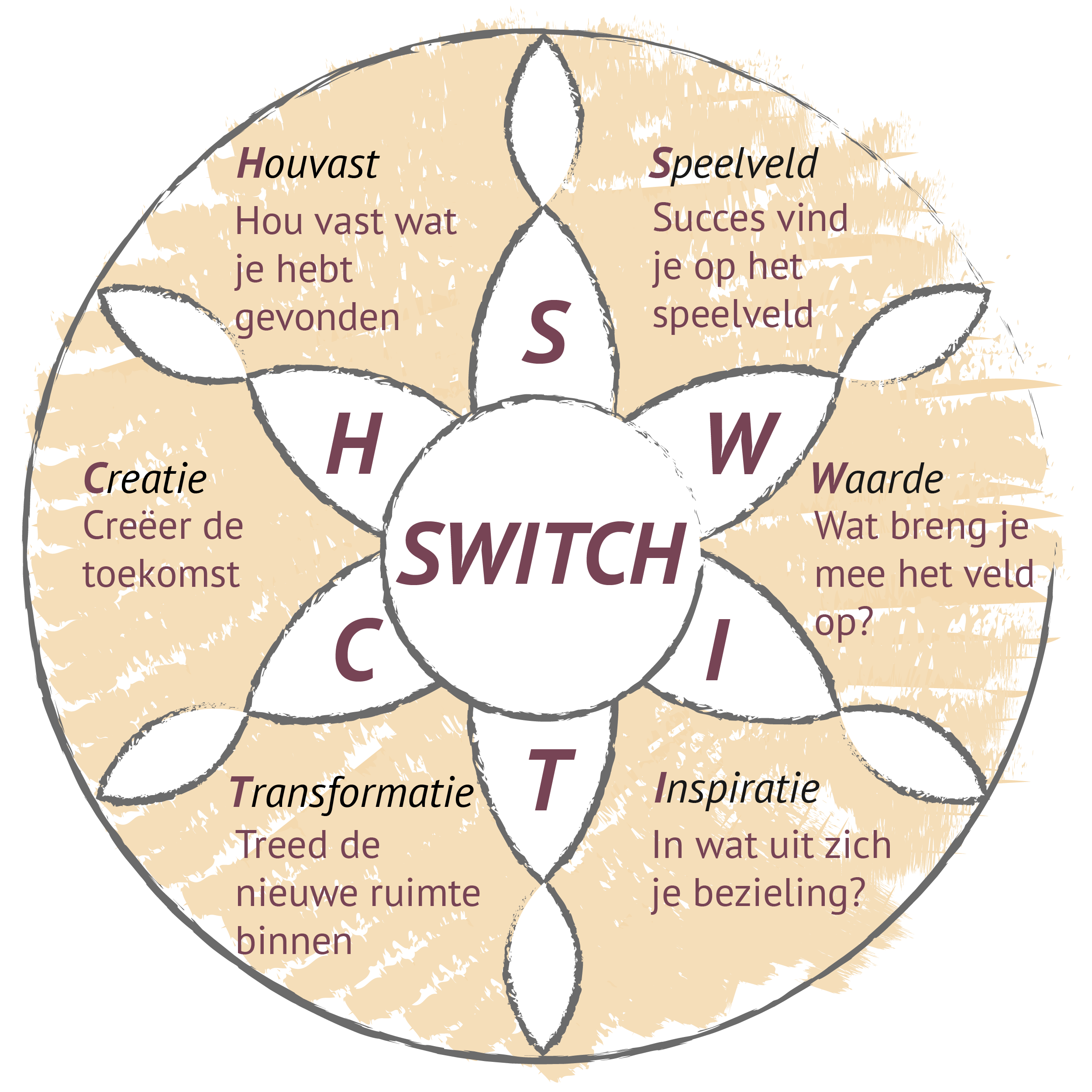 Het SWITCH-Canvas©